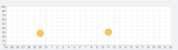 Ballarina - a GAME SHAKERS Appの話題指数グラフ(6月22日(火))