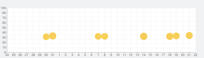 シティダンク2 - 3on3バスケゲームの話題指数グラフ(9月22日(水))