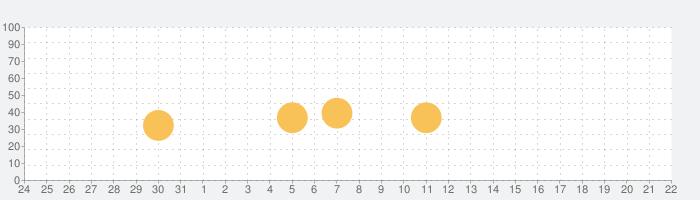 ハイパーフォーカルの話題指数グラフ(1月22日(金))