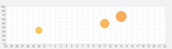 チェス - Pro - 2人 リアル キング 対戦 ゲの話題指数グラフ(9月22日(火))