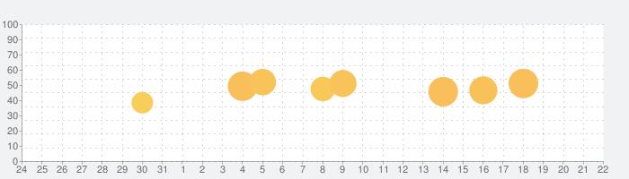 ポジティブ思考習慣 Happynoteの話題指数グラフ(1月22日(金))