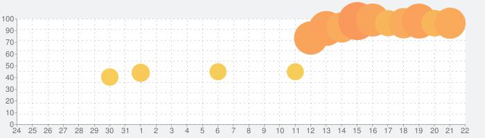 ファミペイ-クーポン・ポイント・決済でお得にお買い物の話題指数グラフ(1月22日(金))
