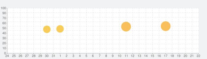 UV指数の話題指数グラフ(6月22日(火))