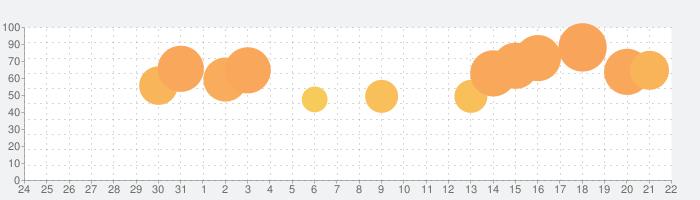 Putty 3Dの話題指数グラフ(9月22日(火))