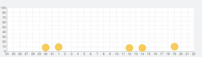 Imgur - Funny Meme & GIF Makerの話題指数グラフ(1月22日(金))