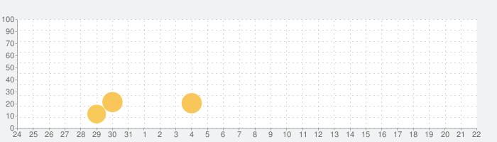 空見さんの話題指数グラフ(6月22日(火))