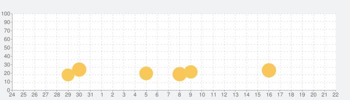 恋愛幕末カレシ 女性向け人気恋愛ゲームの話題指数グラフ(9月22日(火))