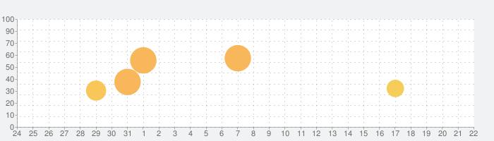[Premium] RPG アスディバインサーガの話題指数グラフ(4月22日(木))