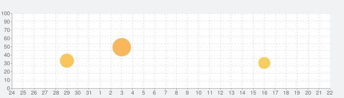 アナザーゴッドポセイドン-海皇の参戦-の話題指数グラフ(9月22日(火))