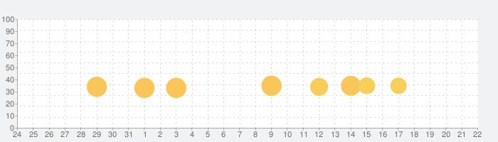 METAL SLUGの話題指数グラフ(2月22日(土))