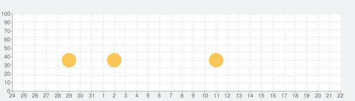 Café Twilightの話題指数グラフ(4月22日(木))