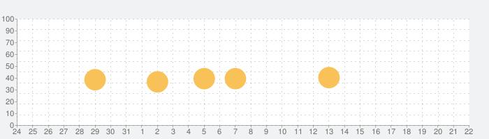 Waterlogueの話題指数グラフ(1月22日(金))