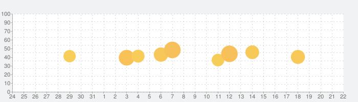 Classi生徒用の話題指数グラフ(1月22日(金))