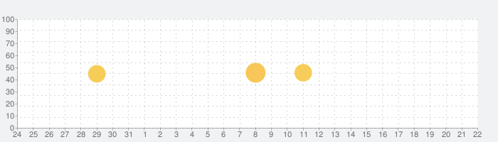 魚みっけの話題指数グラフ(6月22日(火))