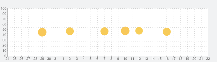 VITA - 超簡単!動画編集の話題指数グラフ(1月22日(金))