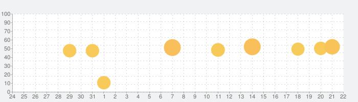 ホークスカードコレクション・タカコレの話題指数グラフ(1月22日(金))