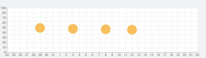 感謝のポエムの話題指数グラフ(1月22日(金))