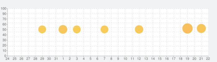 インタビューとミーティングレコーダーの話題指数グラフ(1月22日(金))