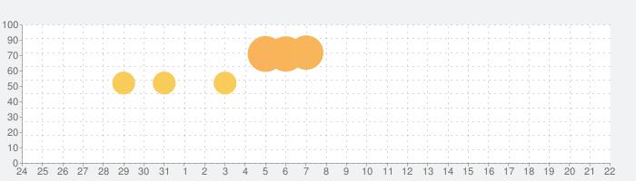 最長1週間の献立が簡単に作れる『ミーニュー』の話題指数グラフ(4月22日(木))