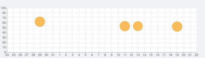 Klondike Adventures (クロンダイクの冒険)の話題指数グラフ(4月22日(木))