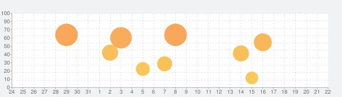 ProCam 7の話題指数グラフ(9月22日(火))