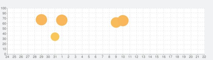 実況パワフルサッカーの話題指数グラフ(2月22日(土))
