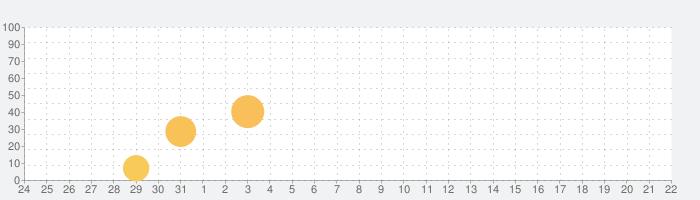 Synctuition Mindspa Meditationの話題指数グラフ(4月22日(木))