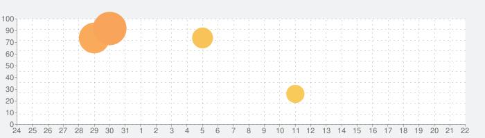 アーチャー英雄3Dの話題指数グラフ(9月22日(火))