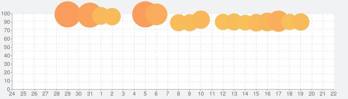 今三国志の話題指数グラフ(4月22日(木))