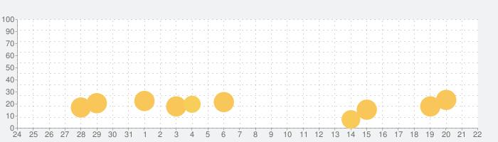 脱出ゲーム Baby 雲より上のプカプカハウスの話題指数グラフ(9月22日(水))