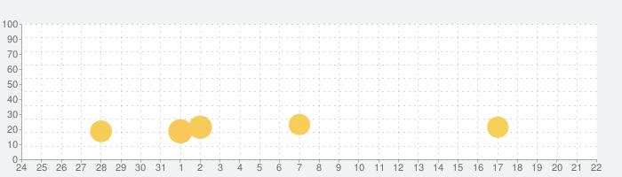 思い出の食堂物語 ~心にしみる昭和シリーズ~の話題指数グラフ(2月22日(土))