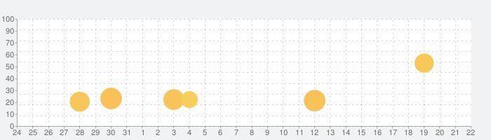 Image Shrink(画像リサイズ)の話題指数グラフ(4月22日(木))