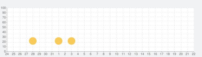 脱出ゲーム 生き神の話題指数グラフ(4月22日(木))