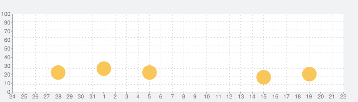 Adobe Comp CCの話題指数グラフ(9月22日(火))