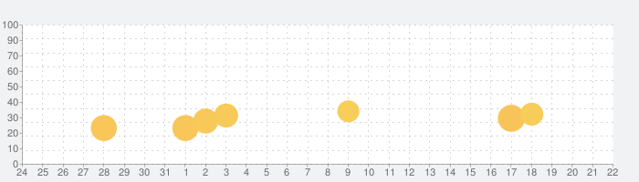 サツドラウォーク:歩いておトクに健康に!の話題指数グラフ(4月22日(木))