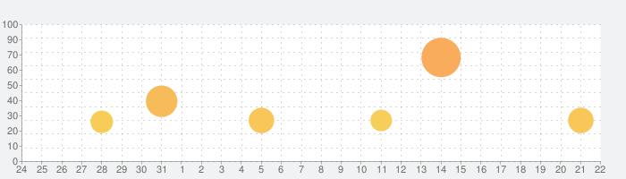 パーフェクトワールド  Mの話題指数グラフ(9月22日(水))