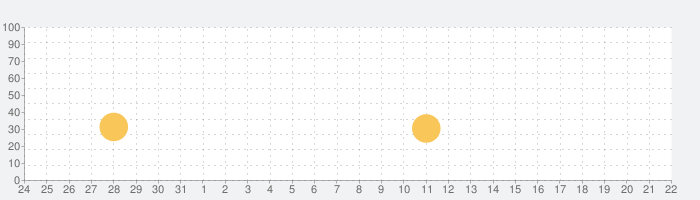 Drive Ahead!の話題指数グラフ(4月22日(木))