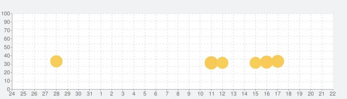 ダンゴムシといっしょ - 癒し系放置育成ゲームの話題指数グラフ(6月22日(火))