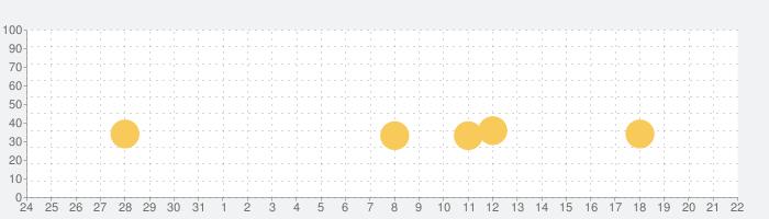 Miga タウン:店舗の話題指数グラフ(6月22日(火))