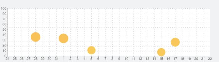 Sheep: 5分で眠れる睡眠アプリの話題指数グラフ(4月22日(木))
