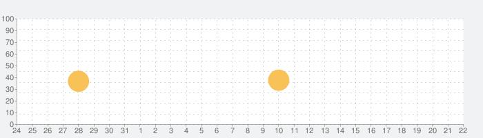 Video Rotate & Flip - HDの話題指数グラフ(1月22日(金))