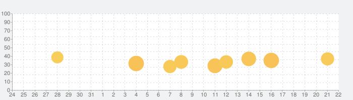 河川カメラの話題指数グラフ(6月22日(火))