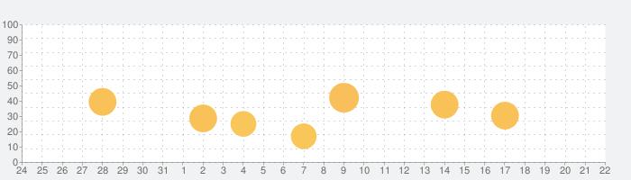有機化合物の一問一答 有機化学の話題指数グラフ(1月22日(金))