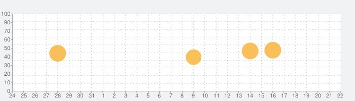 聴音 練習問題(中級)の話題指数グラフ(1月22日(金))