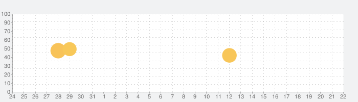 cluster(クラスター)の話題指数グラフ(9月22日(火))
