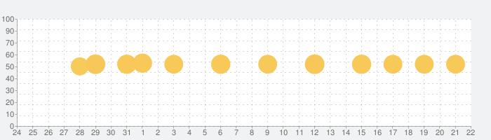 Kitchen Storiesの話題指数グラフ(1月22日(金))