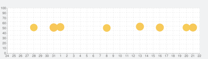 MY BAYSTARSの話題指数グラフ(1月22日(金))