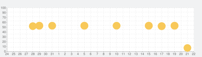 英単語アプリ mikanの話題指数グラフ(9月22日(火))