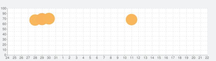 トモダチクエスト【トモダチができるRPG】の話題指数グラフ(4月22日(木))