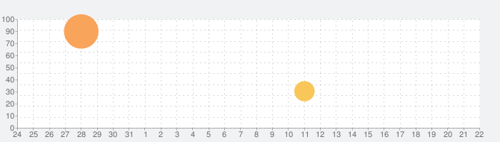 Townsmen Premiumの話題指数グラフ(9月22日(水))